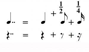 دو نقطه در موسیقی